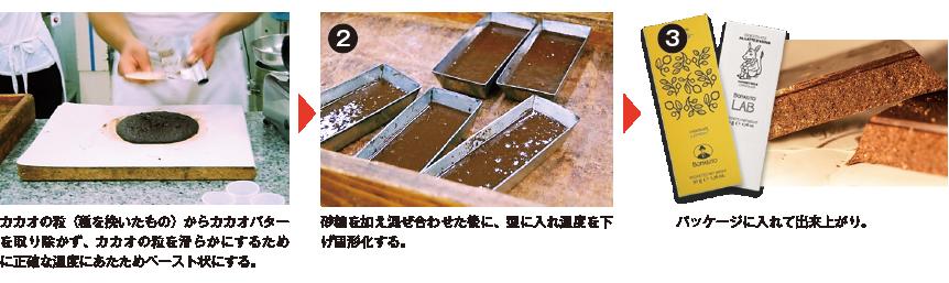 古代チョコレートの製法